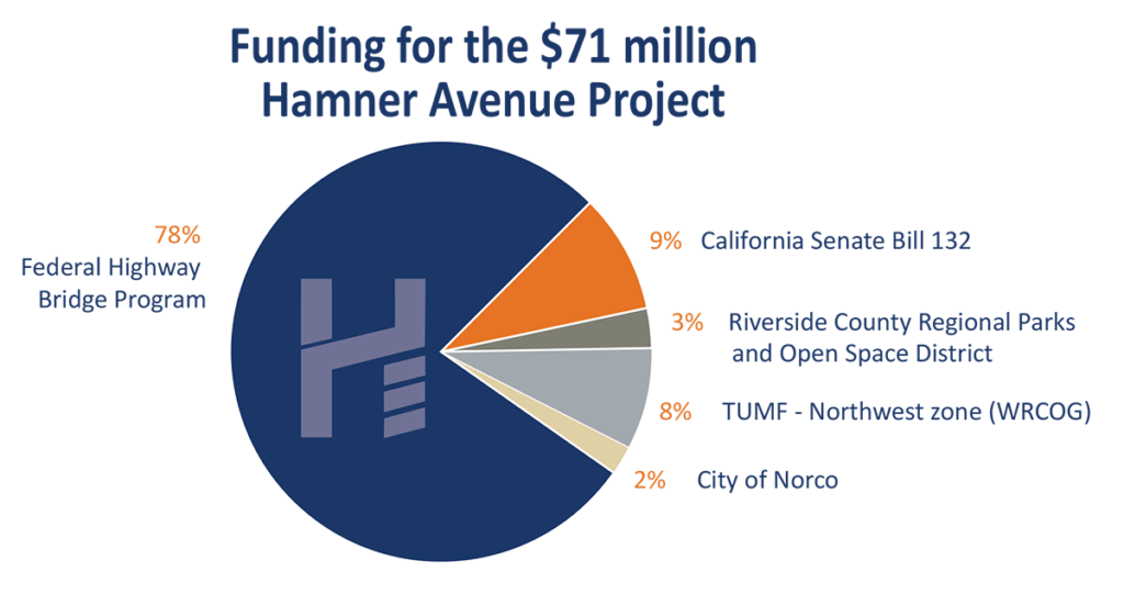 hamner ave bridge construction funding chart